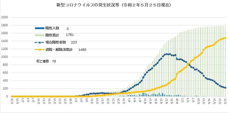新型コロナの発生状況(5月25日まで) 大阪府ホームページより