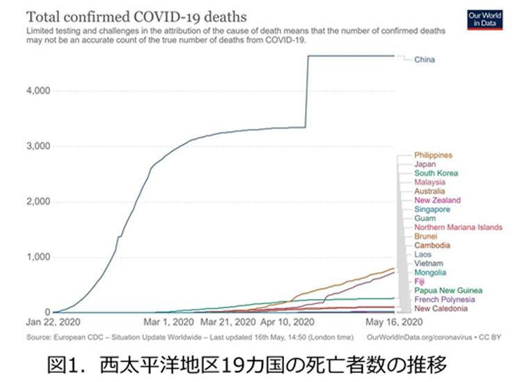 図1西大西洋地区19カ国の死亡者数の推移