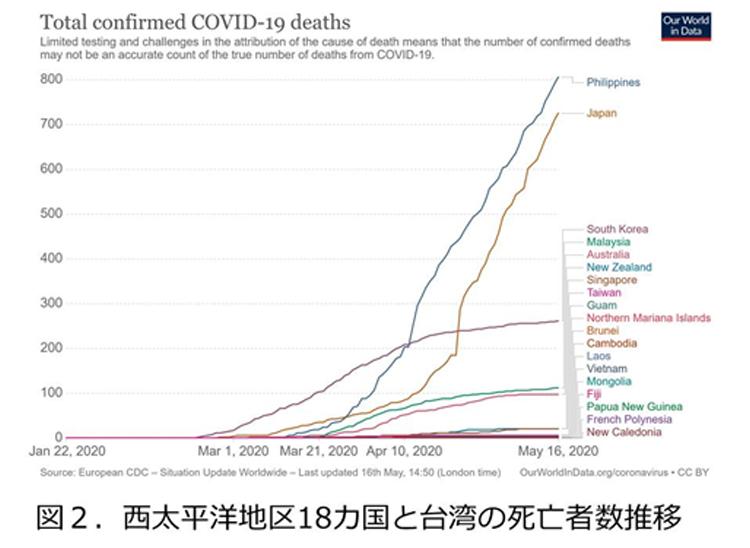 図2西大西洋地区18カ国と台湾の死亡者数の推移
