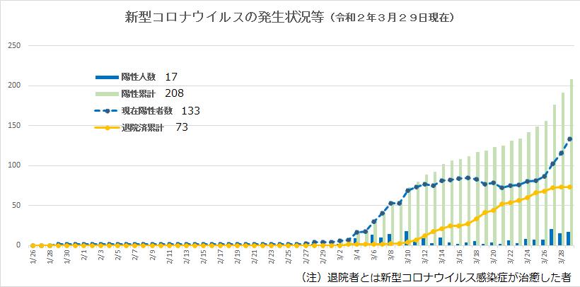 新型コロナウイルスの発生状況等(令和2年3月29日現在)