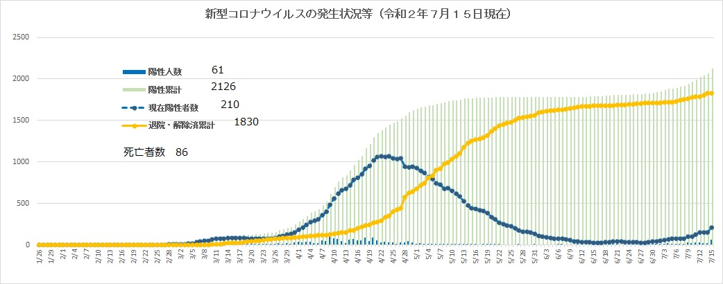 新型コロナウイルスの発生状況等(令和2年7月14日現在)