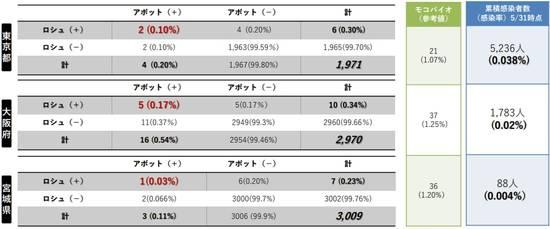 東京、大阪、宮城の新型コロナウイルス抗体検査の結果表