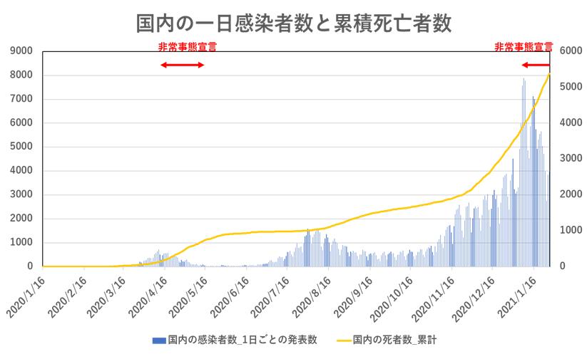 国内の一日感染者数と累計死亡者数(1月27日現在)